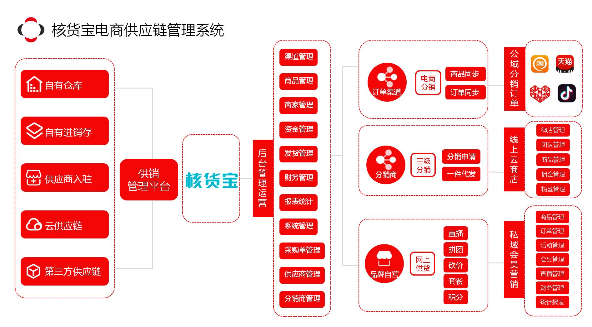 核货宝电商供应链管理系统
